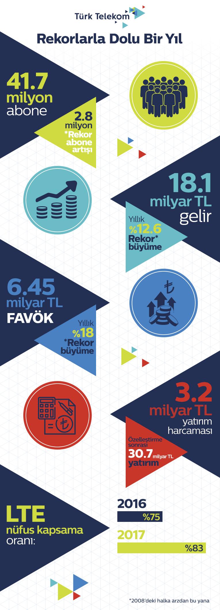 Turk Telekom 2017 finansal sonuclar infografik 2